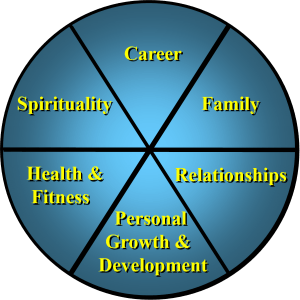 areas of life